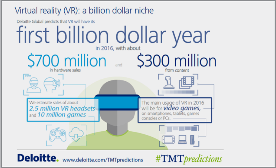 VR, virtual reality, IAB, Deloitte
