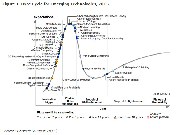 Hype cycle for emerging digital marketing trends