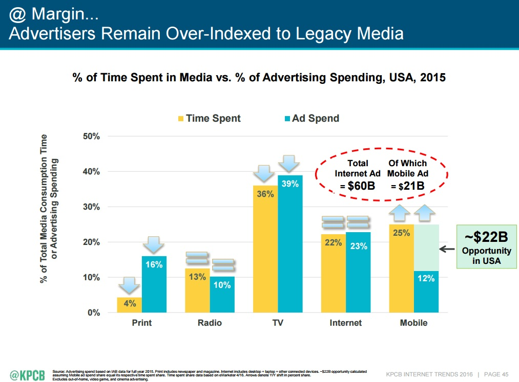 Mary Meeker's 2016 Internet Trends, Mobile Gap