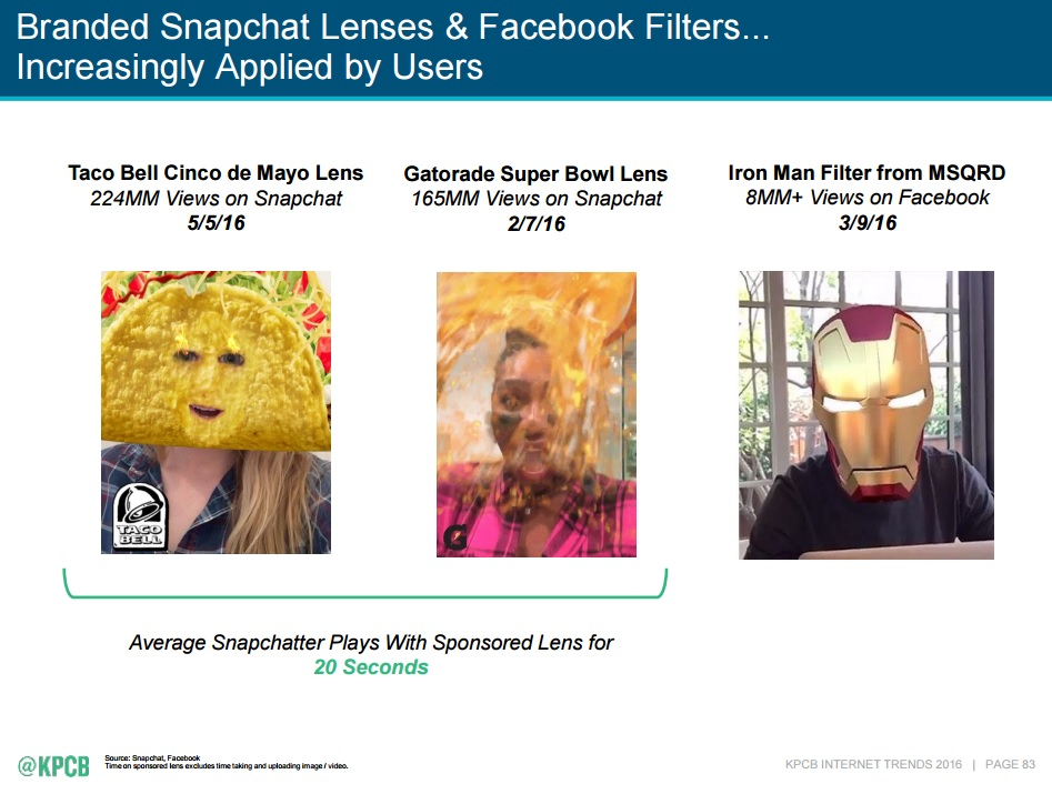Mary Meeker's 2016 Internet Trends, Snapchat Lenses