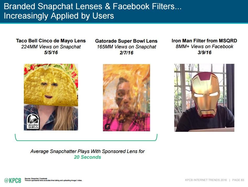 Mary Meeker's 2016 Internet Trends, Snapchat Lenses