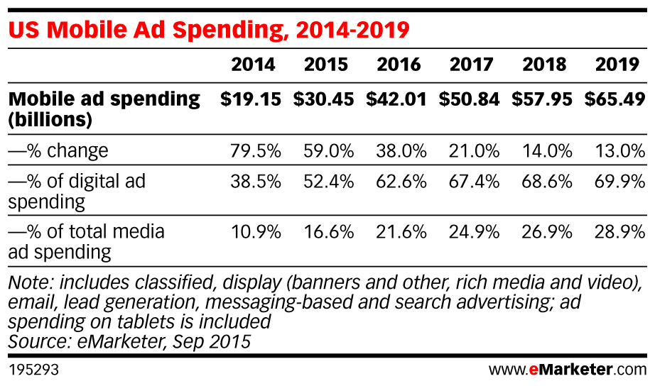 Digital marketing spending in mobile increasing